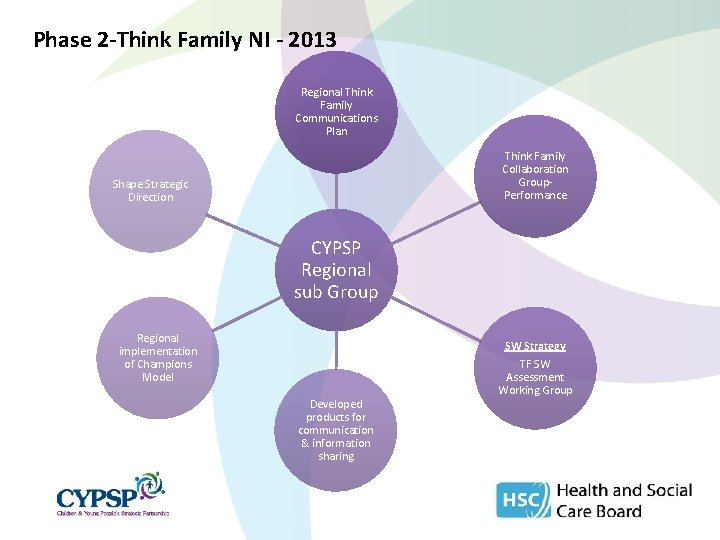 Phase 2 -Think Family NI - 2013 Regional Think Family Communications Plan Think Family