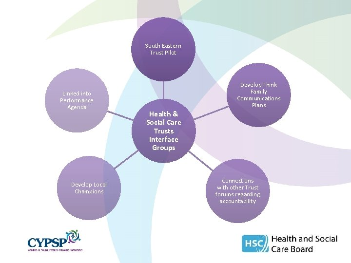 South Eastern Trust Pilot Linked into Performance Agenda Develop Local Champions Develop Think Family