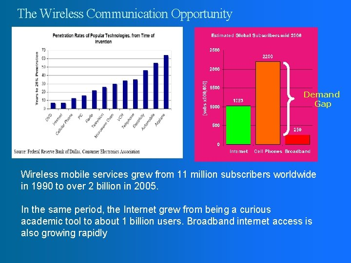 The Wireless Communication Opportunity Demand Gap Wireless mobile services grew from 11 million subscribers