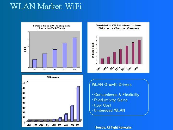 WLAN Market: Wi. Fi WLAN Growth Drivers Source: Pyramid Research • Convenience & Flexibility