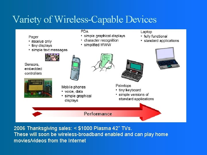 """Variety of Wireless-Capable Devices 2006 Thanksgiving sales: < $1000 Plasma 42"""" TVs. These will"""