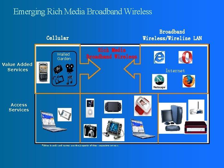 Emerging Rich Media Broadband Wireless/Wireline LAN Cellular Walled Garden Rich Media Broadband Wireless Value