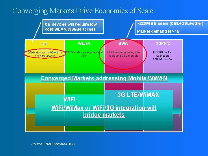 Converging Markets Drive Economies of Scale ~220 M BB users (CBL+DSL+other) CE devices will