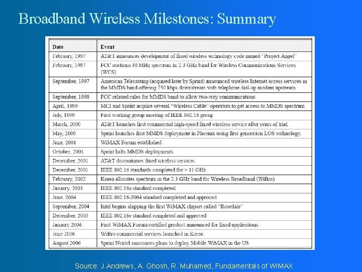 Broadband Wireless Milestones: Summary Source: J. Andrews, A. Ghosh, R. Muhamed, Fundamentals of WIMAX