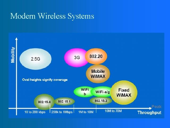 Modern Wireless Systems Peak