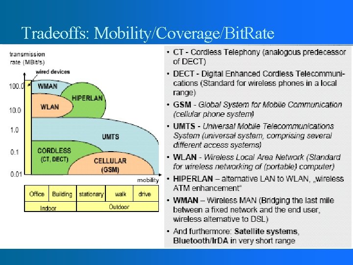 Tradeoffs: Mobility/Coverage/Bit. Rate