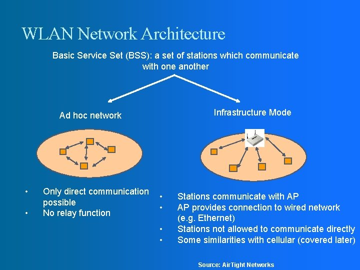 WLAN Network Architecture Basic Service Set (BSS): a set of stations which communicate with