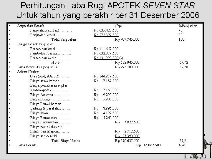 contoh laporan laba rugi apotek