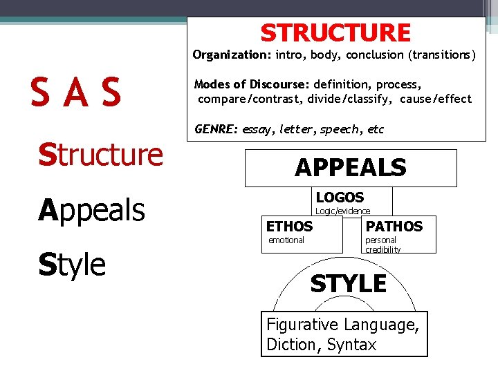 STRUCTURE Organization: intro, body, conclusion (transitions) SAS Structure Appeals Style Modes of Discourse: definition,