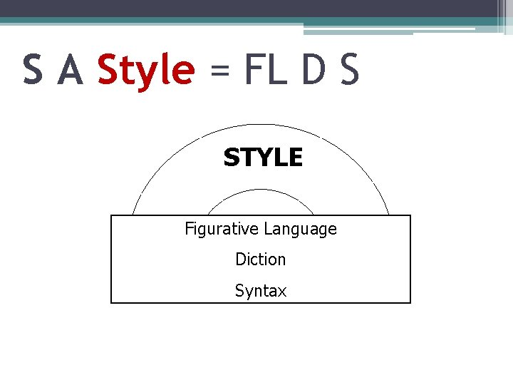 S A Style = FL D S STYLE Figurative Language Diction Syntax