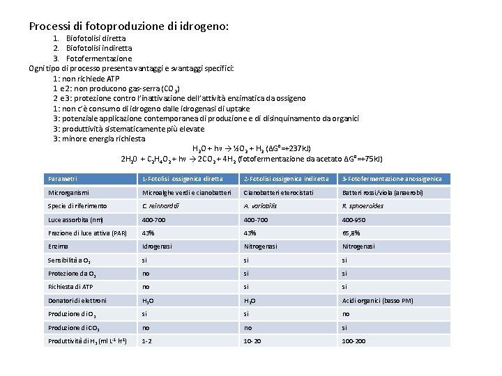 Processi di fotoproduzione di idrogeno: 1. Biofotolisi diretta 2. Biofotolisi indiretta 3. Fotofermentazione Ogni