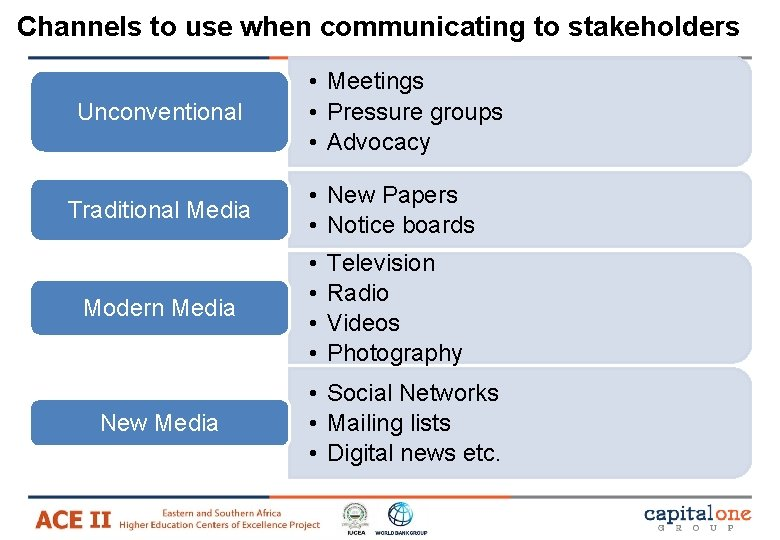 Channels to use when communicating to stakeholders Unconventional Traditional Media Modern Media New Media