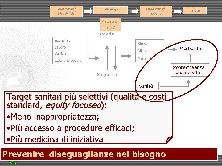 Determinanti strutturali Differenze Determinati specifici Salute Risorse e capacità Individuali Economia Stress Lavoro Stili