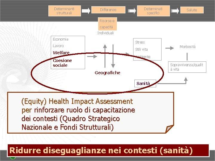 Determinanti strutturali Determinati specifici Differenze Salute Risorse e capacità Individuali Economia Stress Lavoro Stili