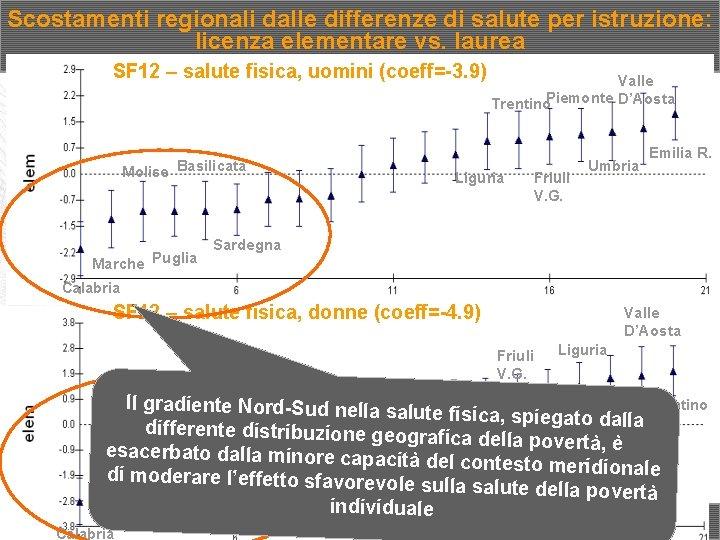 Scostamenti regionali dalle differenze di salute per istruzione: licenza elementare vs. laurea SF 12