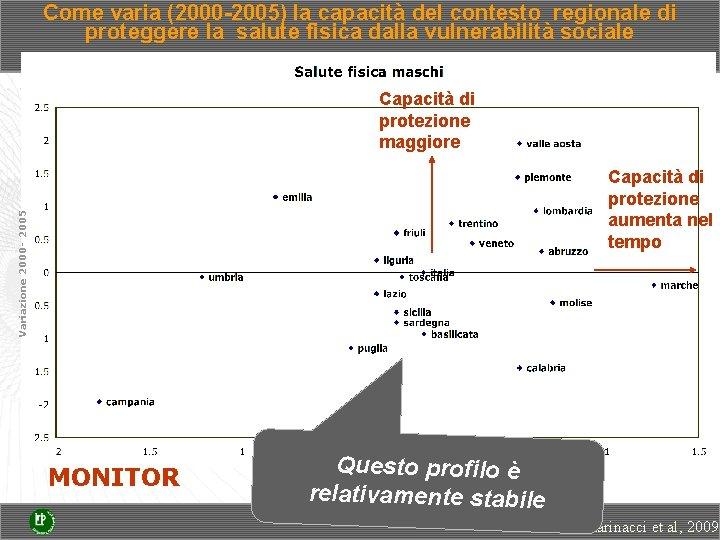 Come varia (2000 -2005) la capacità del contesto regionale di proteggere la salute fisica