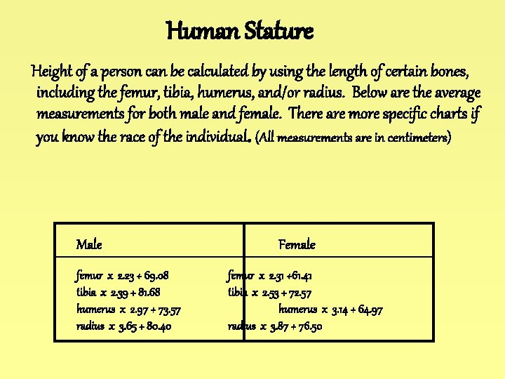 Human Stature Height of a person can be calculated by using the length of