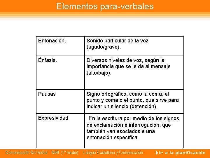 Elementos para-verbales Entonación. Sonido particular de la voz (agudo/grave). Énfasis. Diversos niveles de voz,
