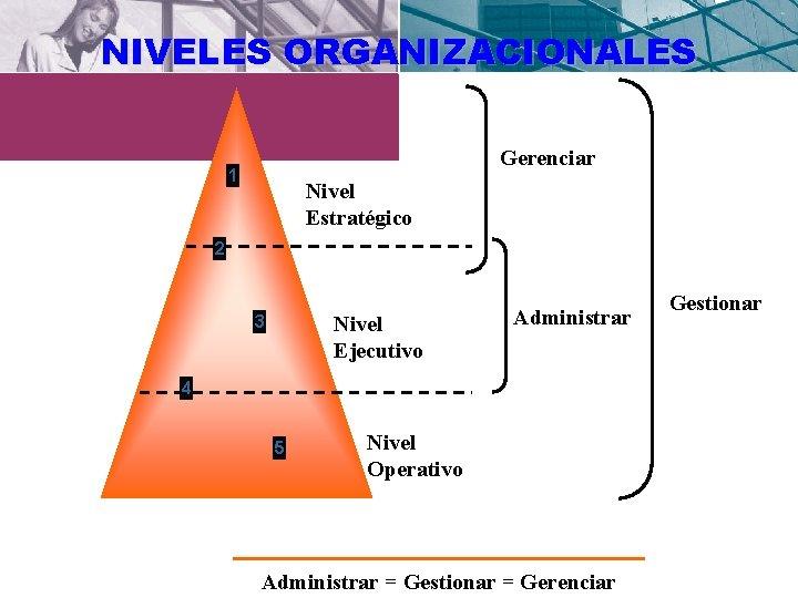 NIVELES ORGANIZACIONALES Gerenciar 1 Nivel Estratégico 2 Nivel Ejecutivo 3 Administrar 4 5 Nivel