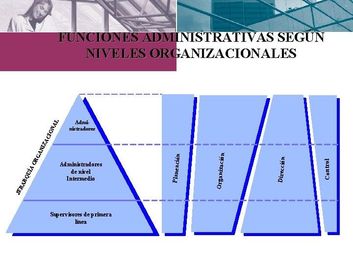 Administradores Supervisores de primera línea Control Dirección Organización Administradores de nivel Intermedio Planeación JE
