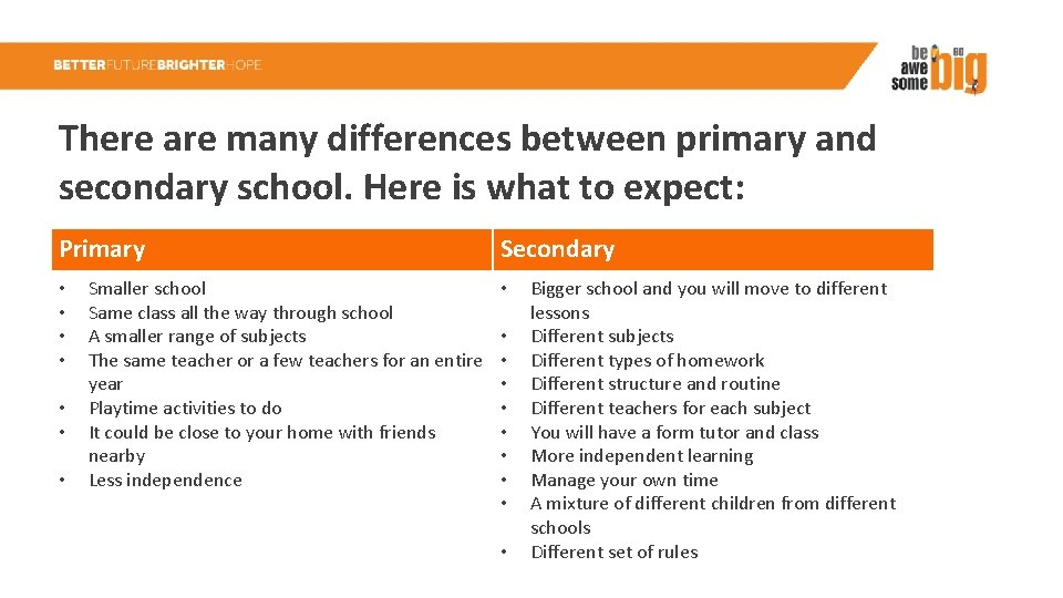 There are many differences between primary and secondary school. Here is what to expect: