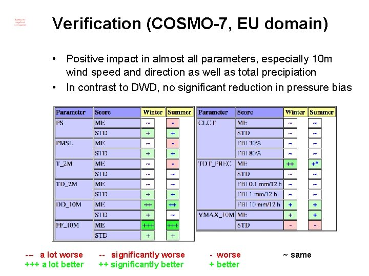 Verification (COSMO-7, EU domain) • Positive impact in almost all parameters, especially 10 m