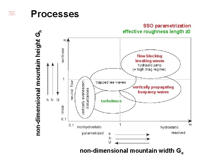 non-dimensional mountain height Gh Processes SSO parametrization effective roughness length z 0 flow blocking