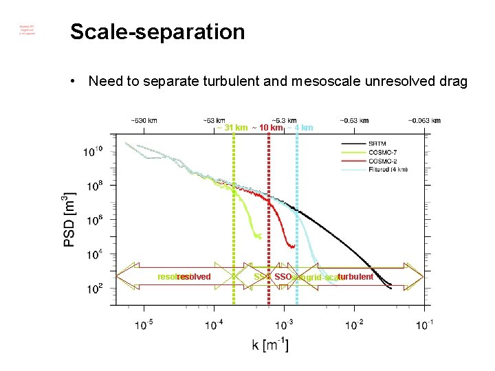 Scale-separation • Need to separate turbulent and mesoscale unresolved drag ~ 31 km ~