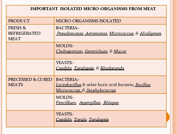 IMPORTANT ISOLATED MICRO-ORGANISMS FROM MEAT PRODUCT MICRO-ORGANISMS ISOLATED FRESH & REFRIGERATED MEAT BACTERIA: Pseudomonas,
