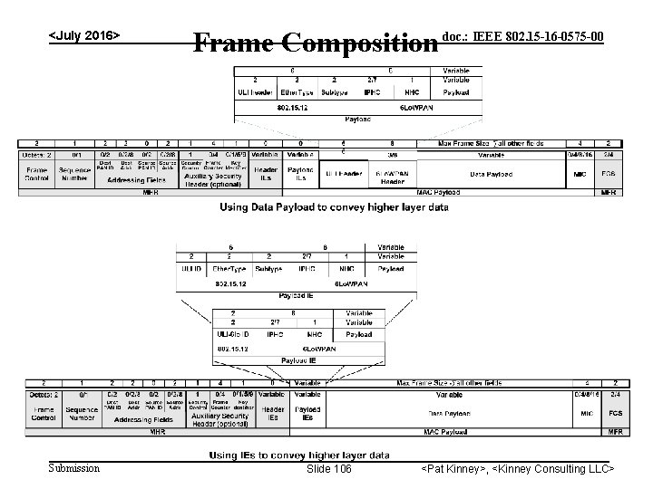 <July 2016> Submission Frame Composition doc. : IEEE 802. 15 -16 -0575 -00 Slide