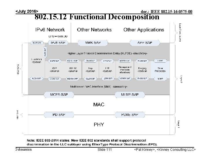 <July 2016> doc. : IEEE 802. 15 -16 -0575 -00 802. 15. 12 Functional