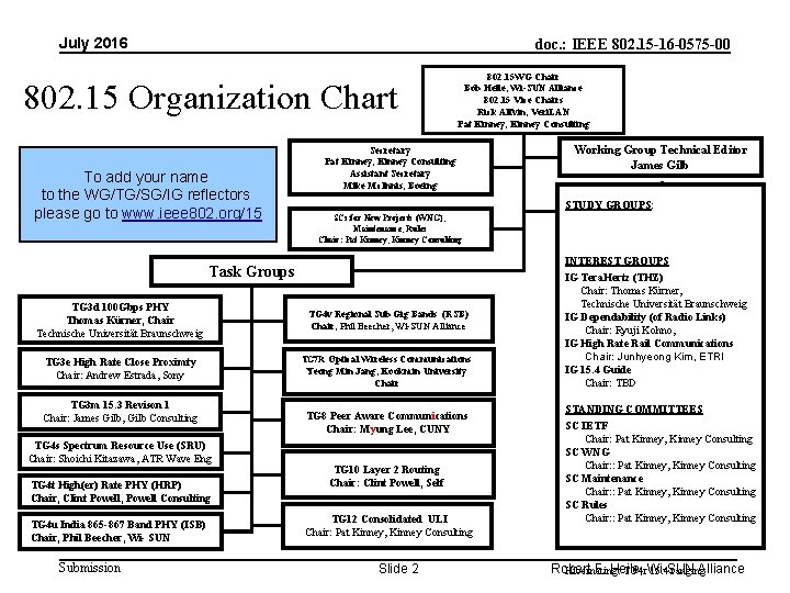 July 2016 doc. : IEEE 802. 15 -16 -0575 -00 802. 15 Organization Chart