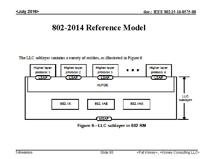 <July 2016> doc. : IEEE 802. 15 -16 -0575 -00 802 -2014 Reference Model