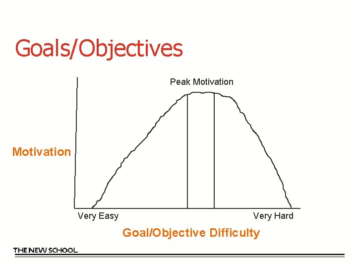 Goals/Objectives Peak Motivation Very Easy Very Hard Goal/Objective Difficulty