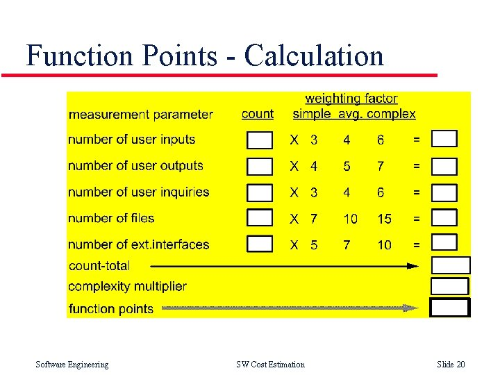 Function Points - Calculation Software Engineering SW Cost Estimation Slide 20