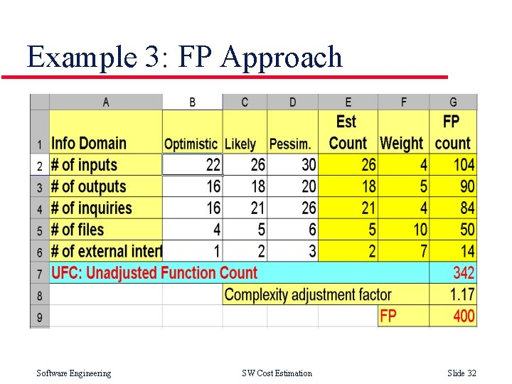 Example 3: FP Approach Software Engineering SW Cost Estimation Slide 32