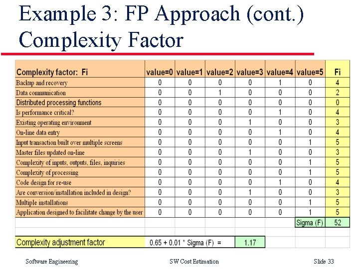 Example 3: FP Approach (cont. ) Complexity Factor Software Engineering SW Cost Estimation Slide