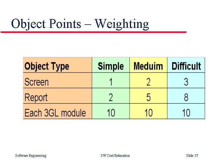 Object Points – Weighting Software Engineering SW Cost Estimation Slide 37