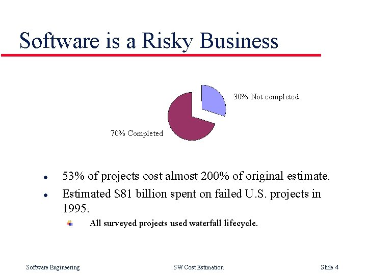 Software is a Risky Business 30% Not completed 70% Completed l l 53% of