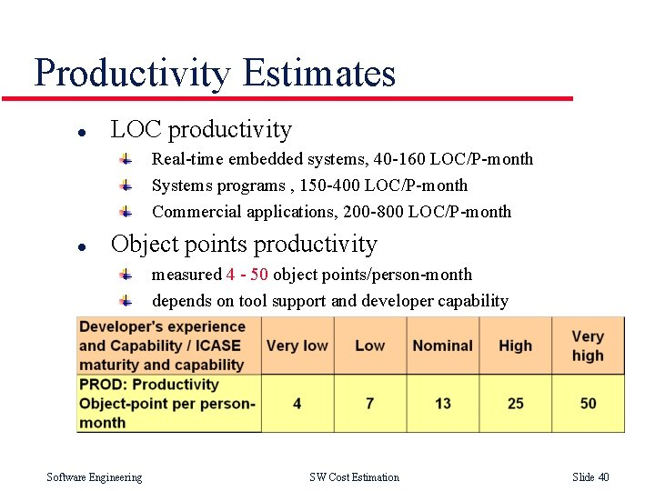 Productivity Estimates l LOC productivity Real-time embedded systems, 40 -160 LOC/P-month Systems programs ,