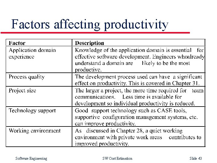 Factors affecting productivity Software Engineering SW Cost Estimation Slide 43