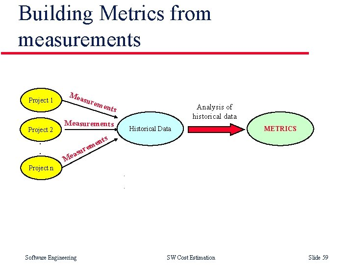 Building Metrics from measurements Project 1 Project 2 . . Mea sure men Analysis