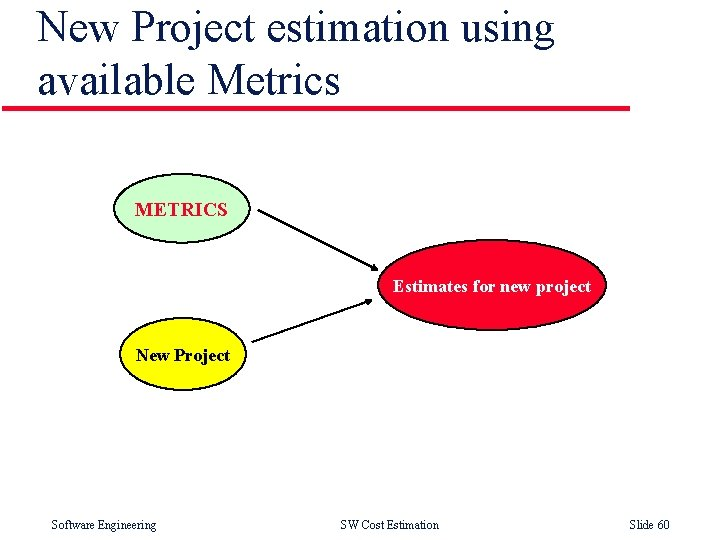 New Project estimation using available Metrics METRICS Estimates for new project New Project Software