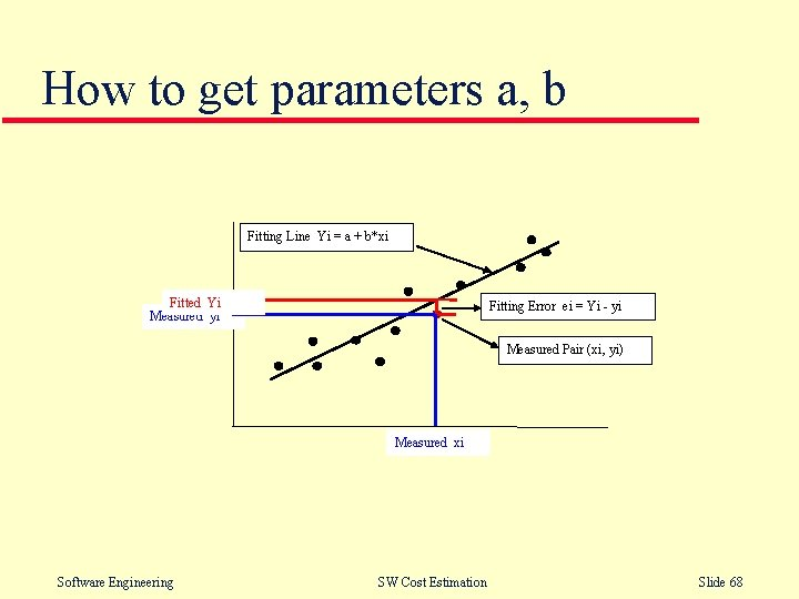 How to get parameters a, b Fitting Line Yi = a + b*xi Fitted