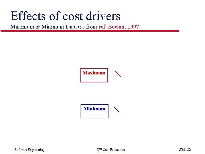 Effects of cost drivers Maximum & Minimum Data are from ref: Boehm, 1997 Maximum