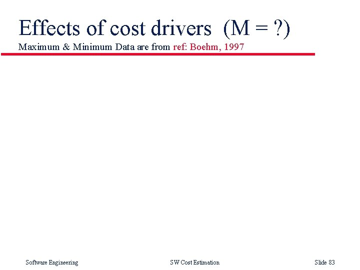Effects of cost drivers (M = ? ) Maximum & Minimum Data are from