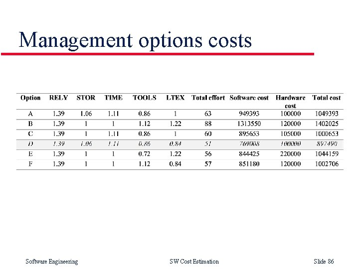 Management options costs Software Engineering SW Cost Estimation Slide 86