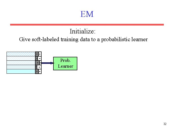 EM Initialize: Give soft-labeled training data to a probabilistic learner + + Prob. Learner