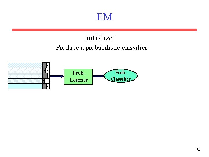 EM Initialize: Produce a probabilistic classifier + + Prob. Learner Prob. Classifier + 33