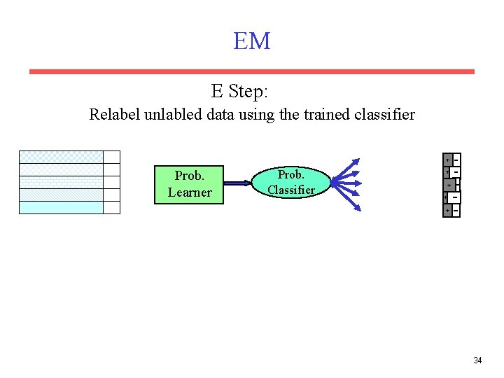 EM E Step: Relabel unlabled data using the trained classifier + Prob. Learner Prob.